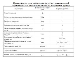 Система управления запасами с установленной периодичностью  Параметры СУЗ с установленной периодичностью пополнения запасов до постоянного уровня Автор24 интернет биржа