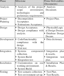 Lists The Major Milestones And Deliverables Of The Framework