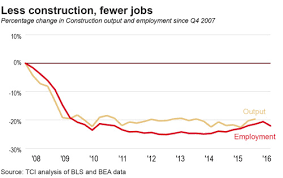 How To Price A Construction Job More Manufacturing But Fewer Jobs
