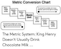 Metric Conversion Chart Kio 100 Hecto Unit Deci 01 Cent