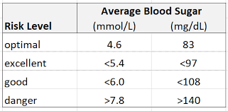 Standard Blood Sugar Level Chart Glucose Levels And Glucose Test Results Glucose Chart
