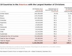 Christian Denominations Comparison Chart Pdf