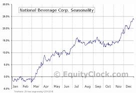 National Beverage Corp Nasd Fizz Seasonal Chart Equity
