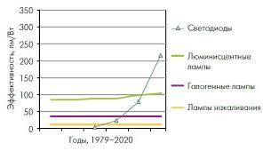 Реферат Коблик Александра Сергеевна Разработка эколого  Рисунок 2 Изменение эффектиности различных видов освещения