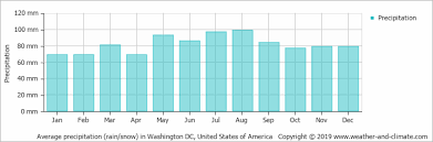 Climate And Average Monthly Weather In Washington Dc United