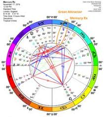 170 Best Astrology Images In 2019 Astrology Astrology