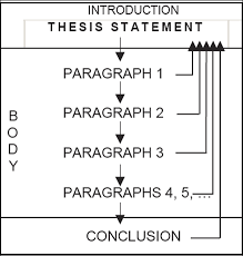 how to use a thesis statement in an essay writing a thesis statement for a research writing a thesis statement