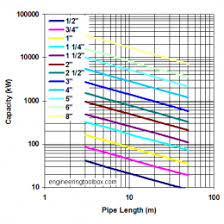Gas Pipe Sizing Chart Steel Steel Pipe Flow Rate Chart Natural Gas Pipe Sizing 39