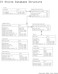 Database Design Example: Curriculum Vitae | Sql Server Reference ...