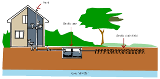 Image result for Domestic Waste Water