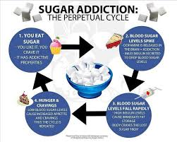 Are You Addicted To Sugar I Am Not Surprised Check This