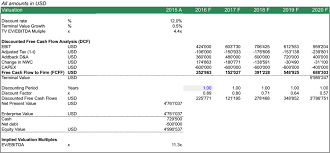 Dcf Valuation Example Dcf Model Discounted Cash Flow Valuation Model
