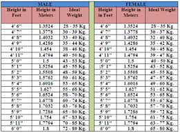 Ideal Weight Chart News In Review