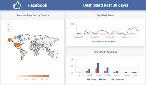 social media dashboard 6 social media dashboards for monitoring your social outreach clicdata