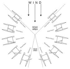Sailing Wind Chart The Basics Of Sailing Hobie
