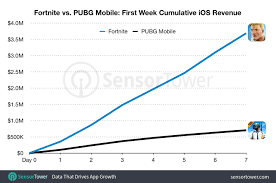 Fortnite Season 4 Level Chart Fortnite Made Five Times Pubg Mobiles First Week Revenue On Ios