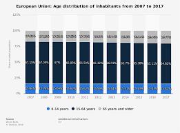 European Union Age Distribution 2017 Statista