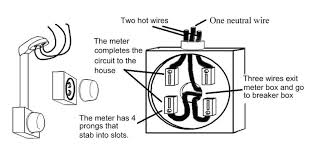 wiring wiring diagram of how to wire a meter box 10306 ignition meter base installation diagram at Meter Box Wiring
