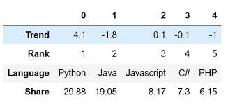 python dictionary to a pandas dataframe