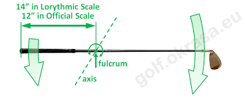 Golf Slope Conversion Chart Swingweight Of The Golf Club Golf Calculators