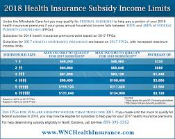 Aca Subsidy Chart 2018 Insurance Premium Subsidies Federal Poverty Guidelines