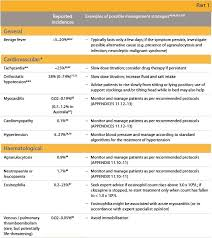Clozapine Dosage And Titration Chart Trs Consensus Table 6 Potential Clozapine Side Effects