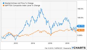 Westjet Stock Price Chart Westjet Near Term Catalysts May Be Limited Westjet