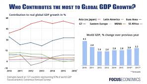 Regional contributions to real global GDP growth