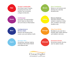 Chromotherapy Color Chart Chromotherapy Sauna Benefits Color Light Therapy Chart