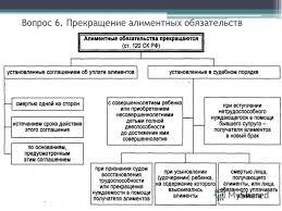 алиментные обязательства ответственность по семейному праву   алиментные обязательства ответственность по семейному праву фото 4