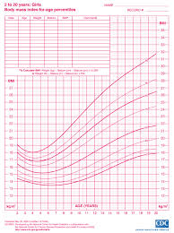 Bmi Chart For Girls Height Weight Growth Charts For Girls Ages 2 20 Myria