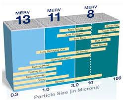 Furnace Comparison Chart Merv Rating Comparison Chart Ideas Furnace Filters Air