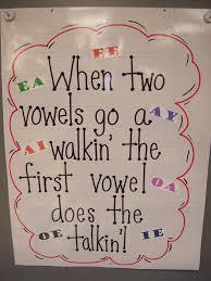 Long Vowels Lessons Tes Teach