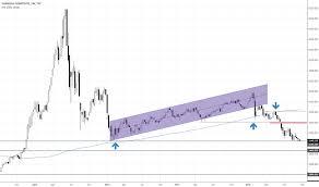 Shcomp Chart Shcomp Charts And Quotes Tradingview India