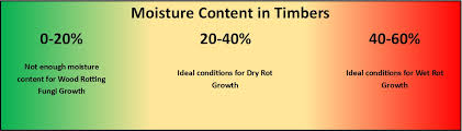 Moisture Content Damp Timber Protectahome 37 Years Specialist Experience