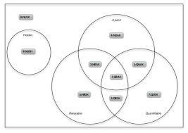 Venn Diagram Pictures Venn Diagram Of The Taxonomy Of Constraints Each Region
