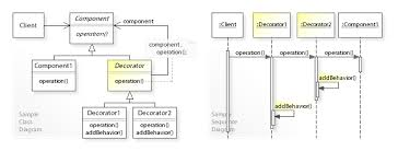 Decorator Design Pattern Example Best Decorator Pattern Wikipedia