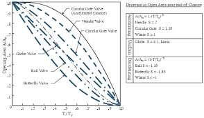 Modeling Reference Valve Closure Openflows Hydraulics