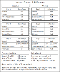 Gym Workout Sheet Best A Detailed Look At Why StrongLifts Starting Strength Aren't Great