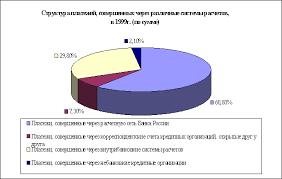 Курсовая Банковское дело Безналичные расчеты Приложение 2