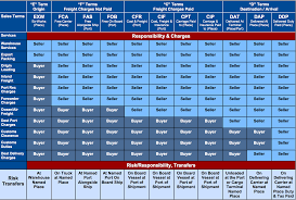 Freight Incoterms Chart Incoterms Chart Cargo