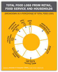 Food Waste Chart How 40 Of Our Food Goes To Waste The Atlantic