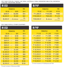 Western Union Transfer Fees Chart 2018 Western Union Free Transfer Iphone 2g Release