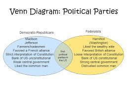 Jefferson Vs Hamilton Venn Diagram Chapter 6 The New Republic George Washington First Inauguration