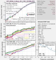 Dynamic Range Imatest