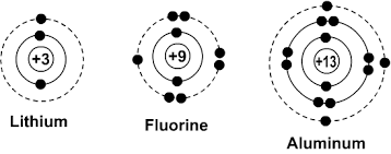Diagram Of An Atom Bohr Diagrams Of Atoms And Ions Chemistry Libretexts