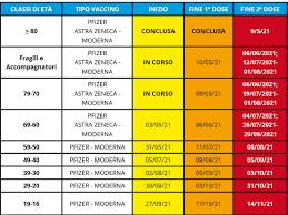 Il calendario completo delle vaccinazioni in Veneto - La Voce di Rovigo