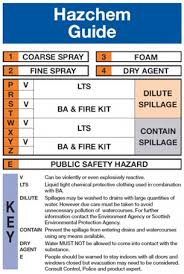 Hazchem Code Chart Emergency Action Codes Past Present And Future Croner I