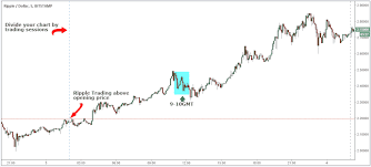 Ripple Trade Chart The Best Ripple Trading Strategy For 2019 Xrp Trading