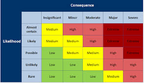 Incident Reporting Risk Matrix Health And Safety